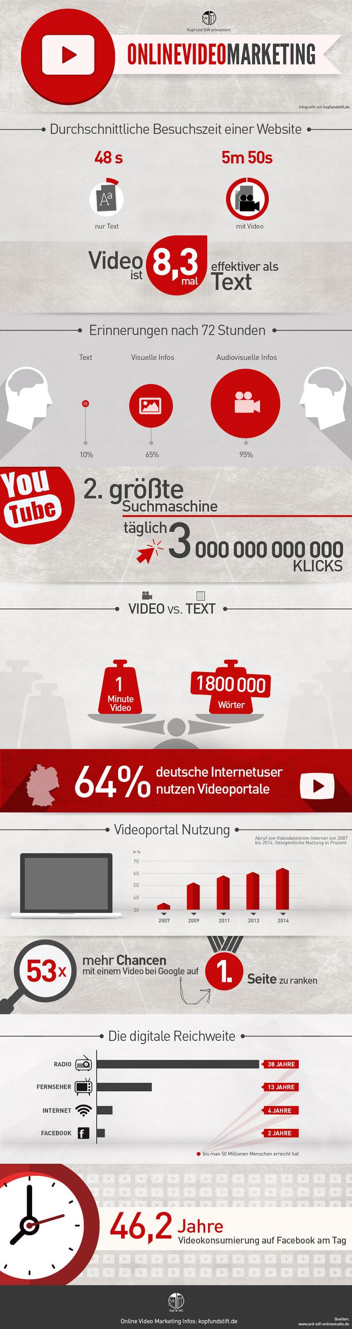 video-marketing-infografik1